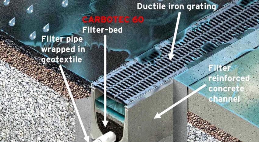 odvodnjavanje meteornih voda